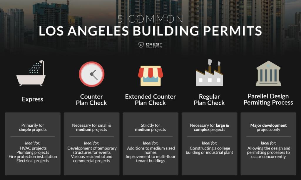crestrealestate_la_building permits